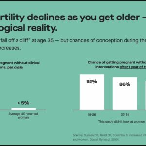 Fertility and pregnancy after age 35 with Dr. Jane van Dis